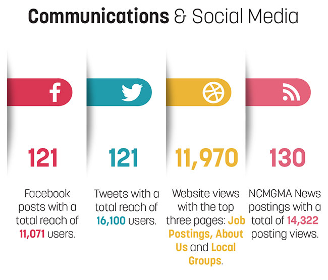 Communications Metrics Image