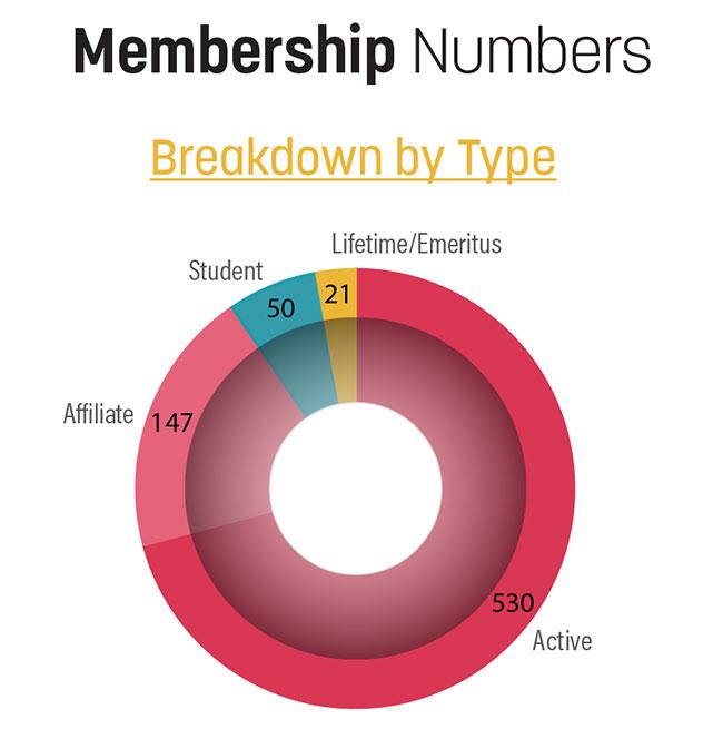 Membership Metrics Image