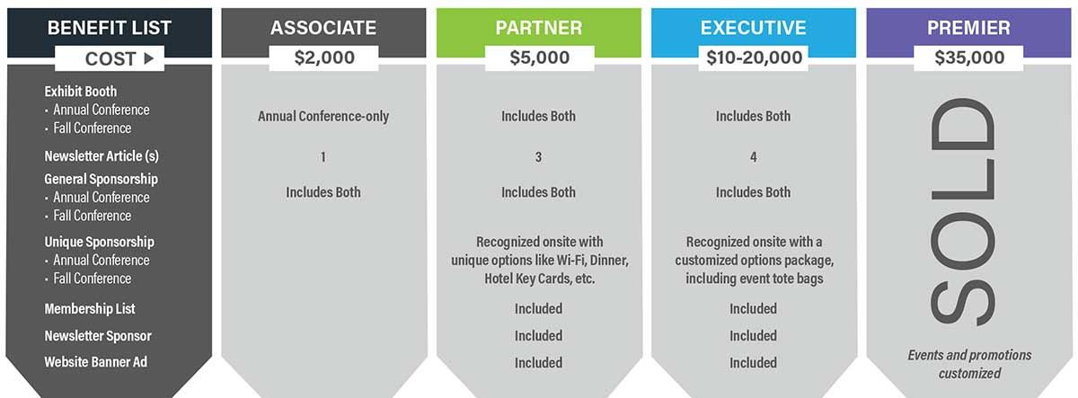 Level-specific benefits table